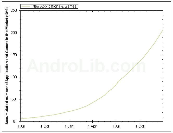 Screen shot 2010 12 28 at 19.23.08 Android Market Unofficially Surpasses 200,000 Apps
