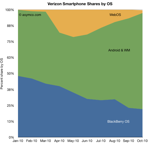 Verizon Smartphone Shares by OS Analyst: Verizon faces troubling future even with iPhone