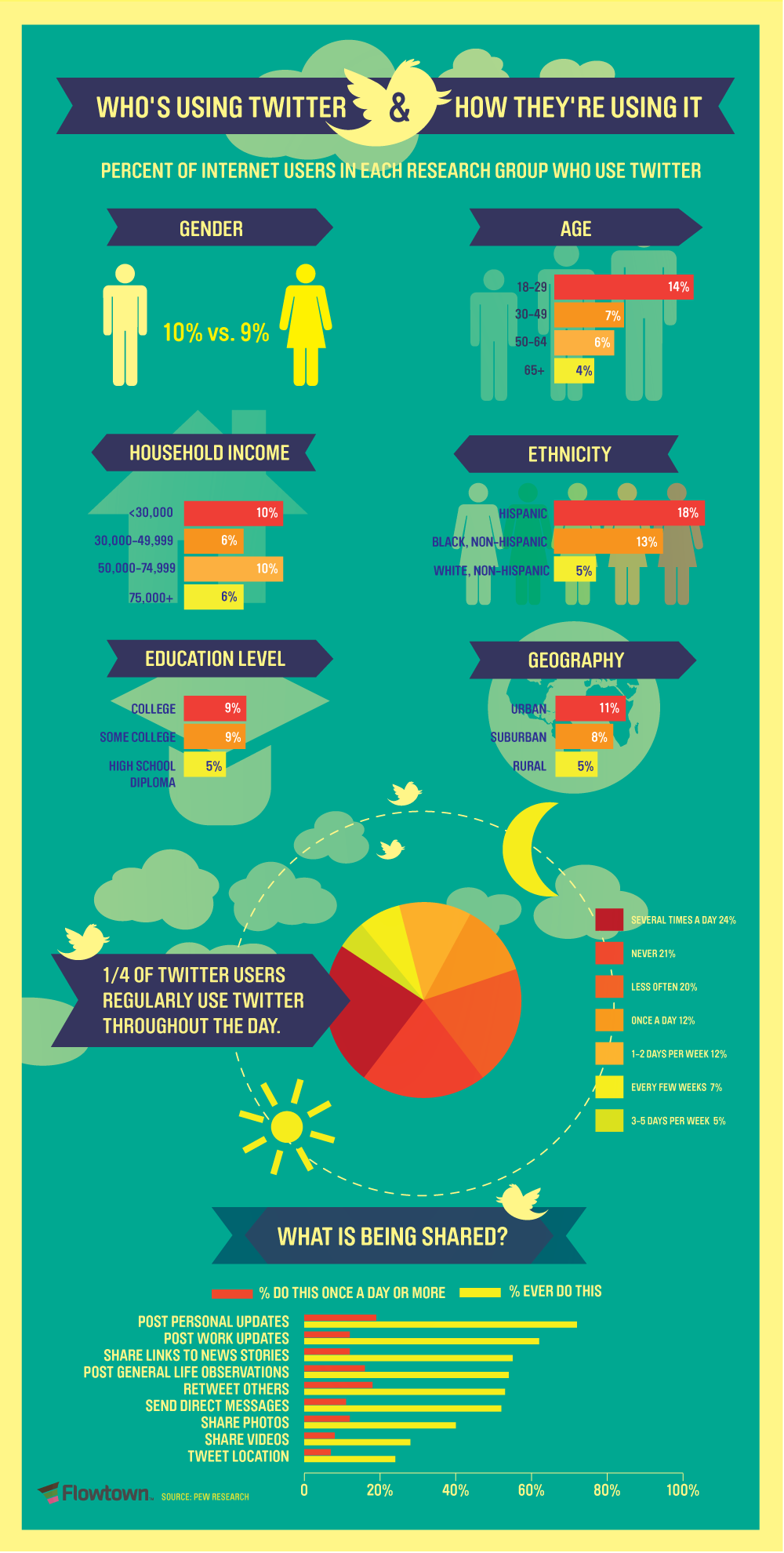 Who's Using Twitter And How They're Using It Twitters User Demographics Visualised [Infographic]