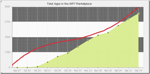 apps totals The Windows Phone 7 app store is growing faster than Androids did at launch