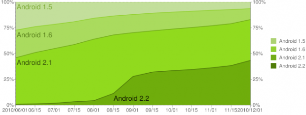 chart 1 620x234 Android 2.2 now on more phones than 2.1 for first time