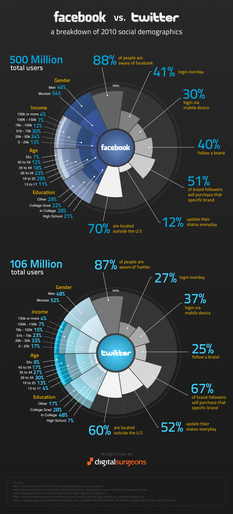 Facebook vs Twitter: By The Numbers [Infographic]