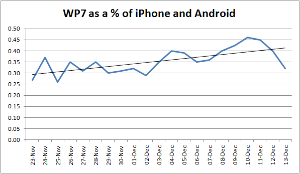new graph Too small? Windows Phone 7 only brings in 0.9% the pageviews of Android