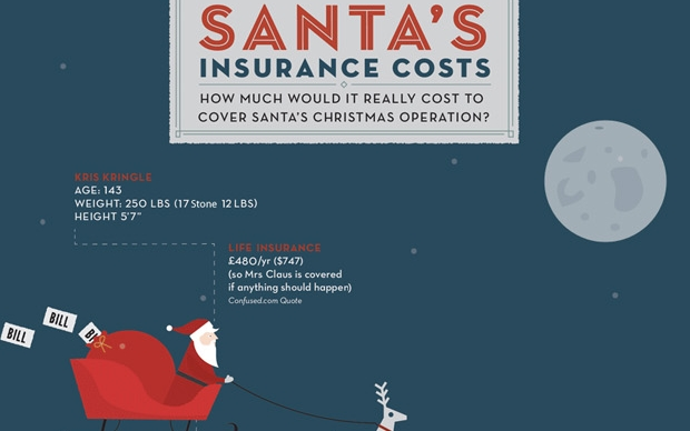 santas insurance costs 11 wonderful Christmas infographics for the festive info geek in you