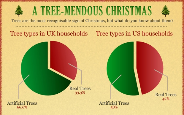 tree mendous xmas 11 wonderful Christmas infographics for the festive info geek in you