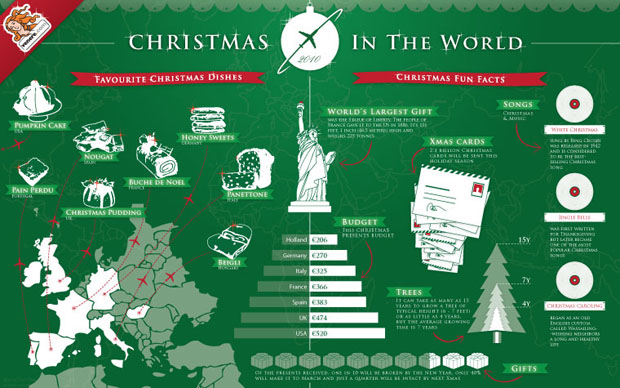 xmas in the world 11 wonderful Christmas infographics for the festive info geek in you