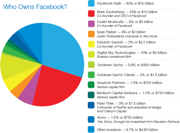 A qui appartient Facebook So Who Really Owns Facebook? [Chart]