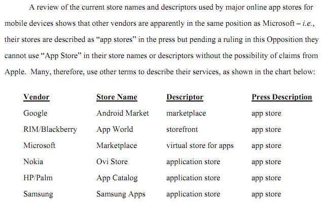 Screen shot 2011 01 12 at 07.43.12 Microsoft Challenges Apples App Store Trademark Filing