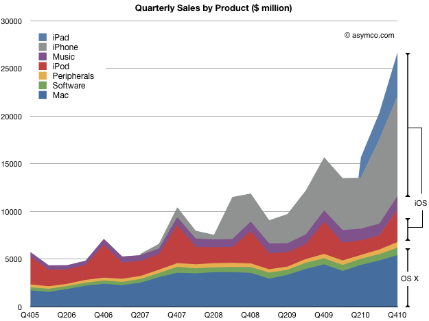 Screen shot 2011 01 21 at 1 21 1.43.55 PM Apples Product Sales Put Into Perspective