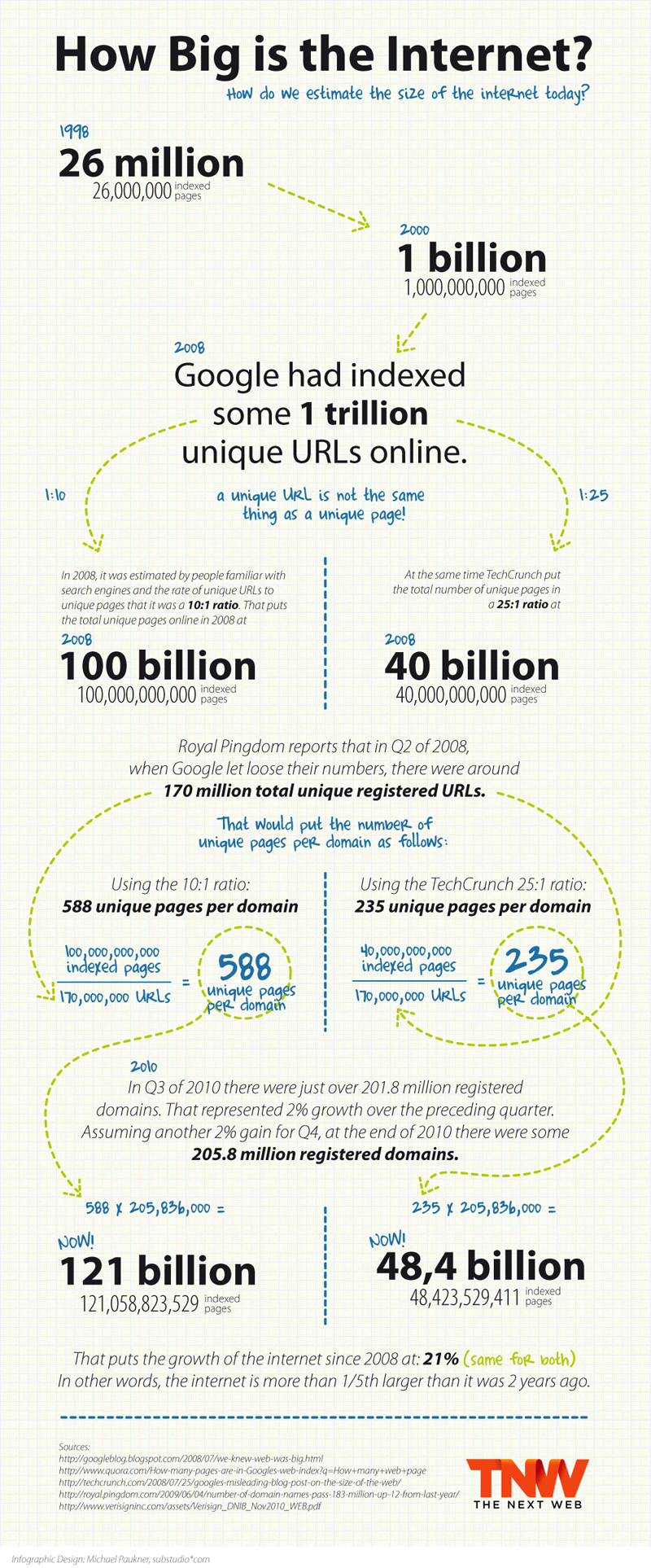 TNW How Big is the Internet How Big Is The Internet? [Infographic]