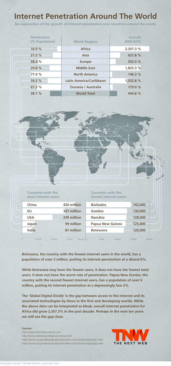 TNW InternetPenetration Internet Penetration Around The World [Infographic]