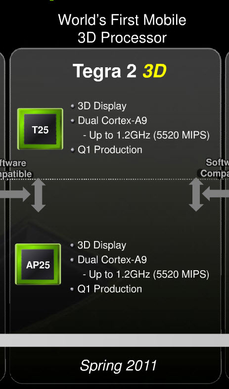 Nvidias next generation Tegra 2 3D processor gets pre MWC airing