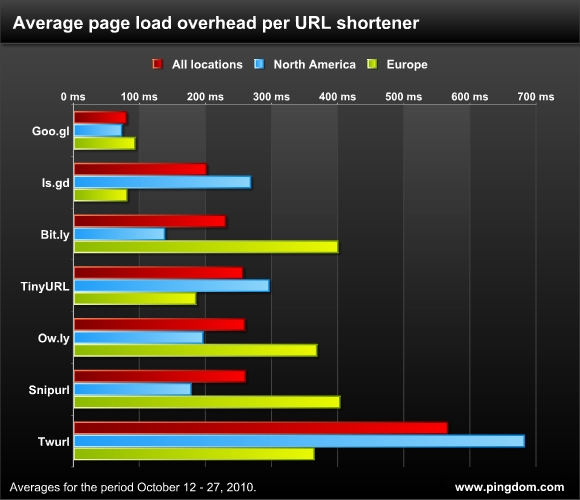 URL shortener overhead Googles goo.gl shortener gets a full featured API. Bit.ly beware?