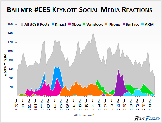 d71738b78d5b6c519f14da4dc460c940 The massive social reaction to Ballmers keynote: Kinect was the clear winner