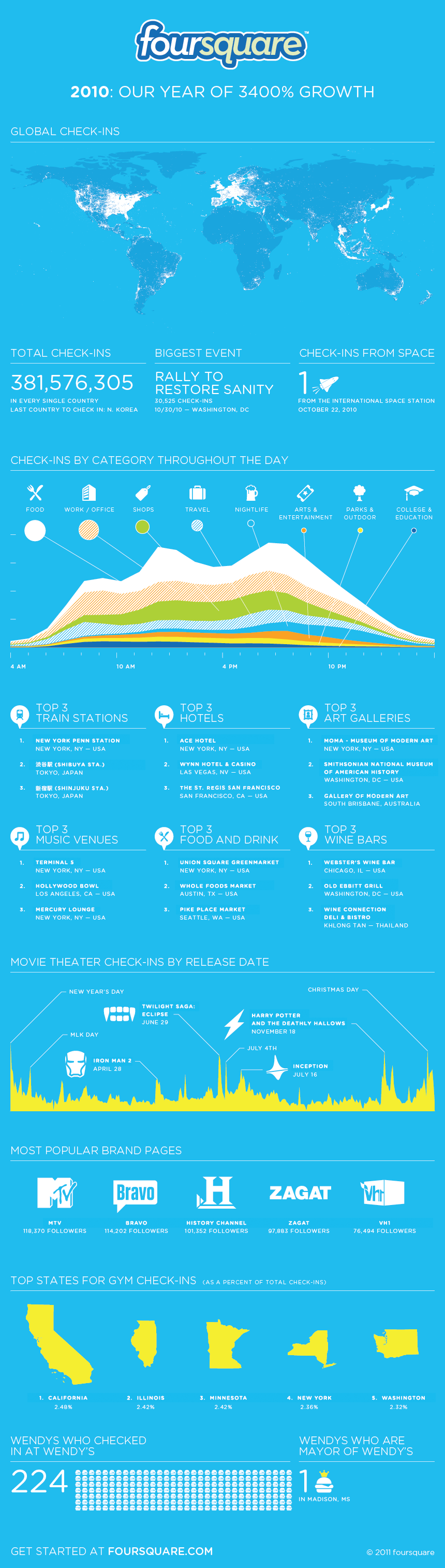 foursquare 2010 Foursquare grew 3400% in 2010 [Infographic]