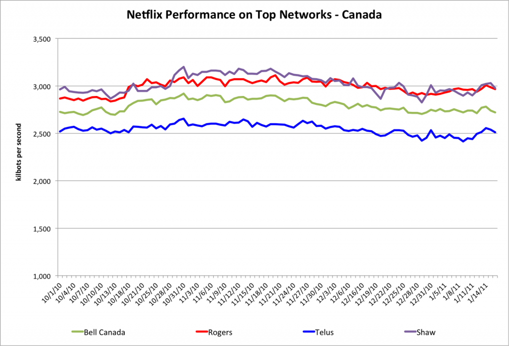 isp canada 1024x696 How is your ISPs streaming performance? Netflix knows.