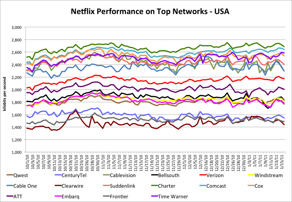 isp usa 1024x709 How is your ISPs streaming performance? Netflix knows.