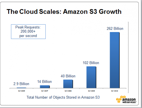 s3 growth 2010 large 2 500x378 Amazon S3 Now Stores More Than 262 Billion Objects In Its Cloud