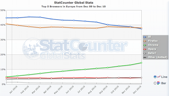 statcounter full Firefox overtakes Internet Explorer as Europes dominant browser