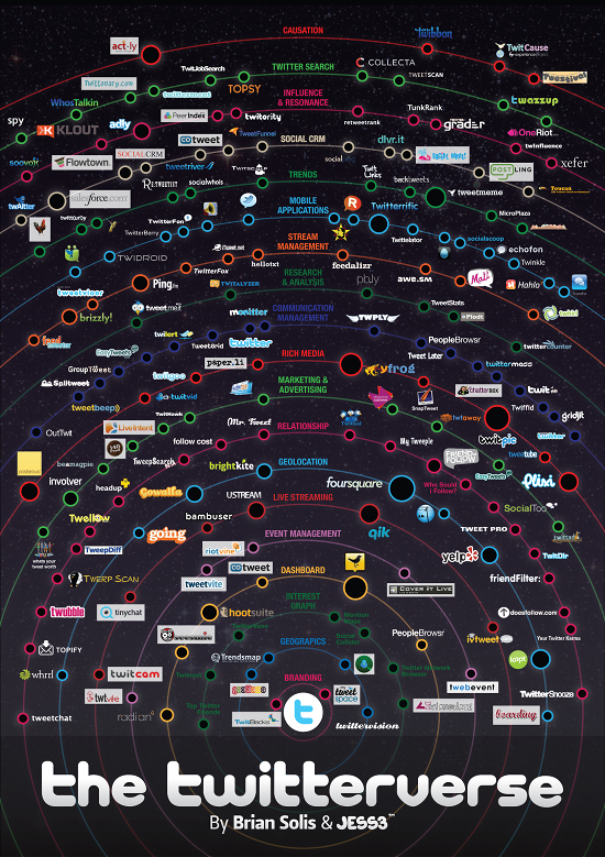 twitterverse The Twitterverse Mapped Out [Infographic]