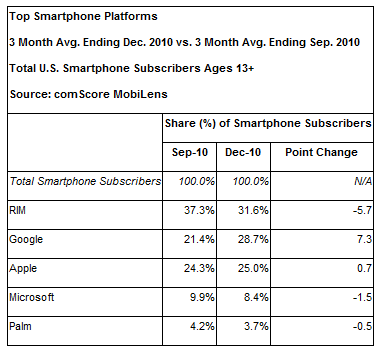 2011 02 07 1619 Android now more popular than iOS in the US according to comScore