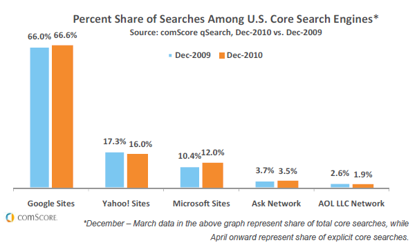 2011 02 08 1651 Bings total search volume surged 29% in 2010