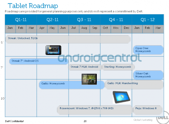 Dell tablet roadmap Dells tablet roadmap leaked, four new Android devices incoming