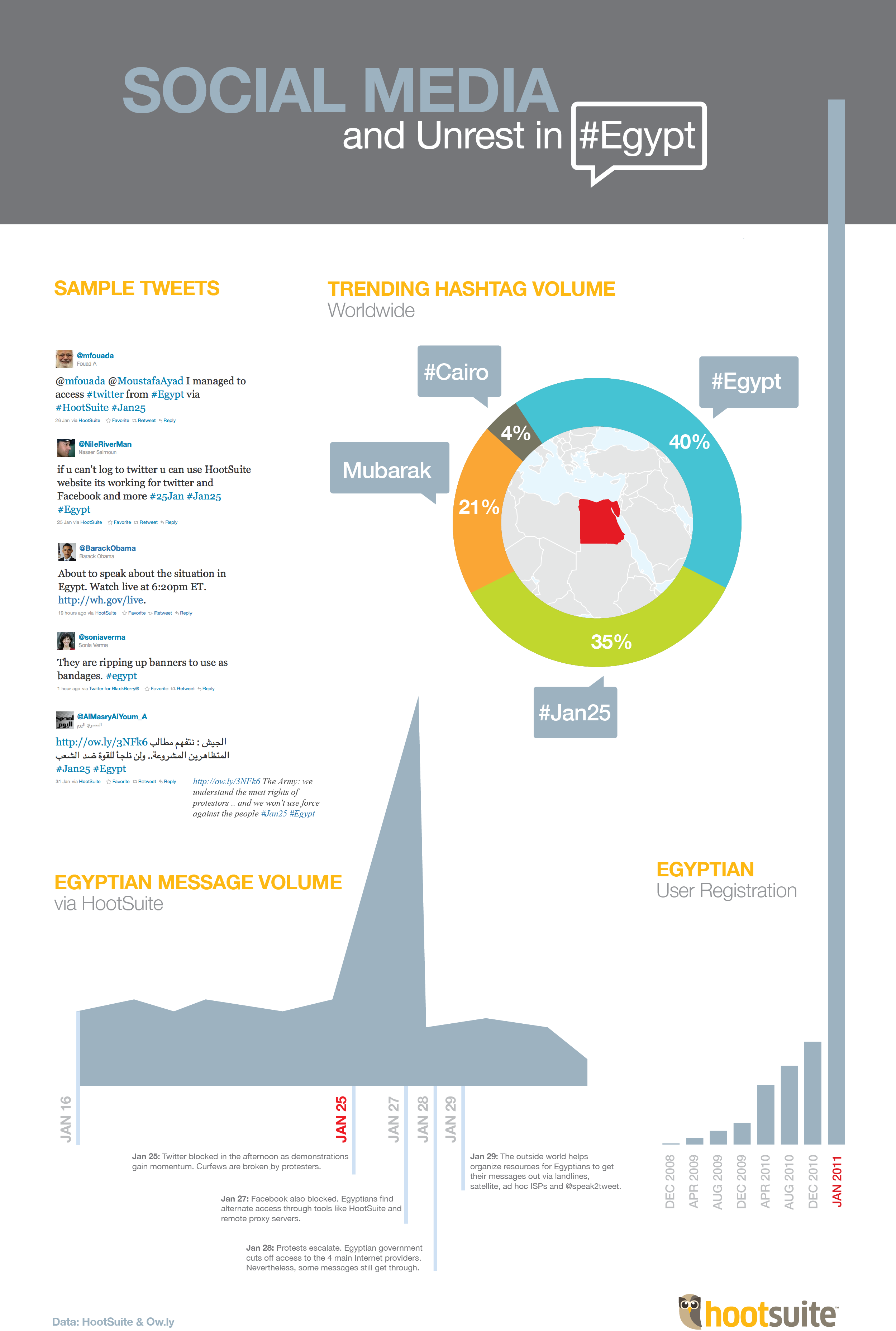 Egypt Infographic Infographic: Social Media and Unrest in Egypt