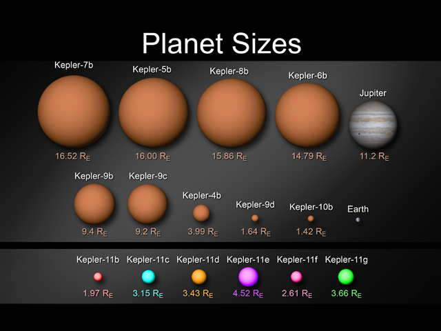 Kepler Planet Sizes thumb 640xauto 19374 NASA spots 6 planets around a new Sun like star