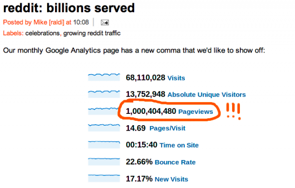 Screen shot 2011 02 02 at 2.50.23 PM 600x383 Reddit hits 1 billion page views per month