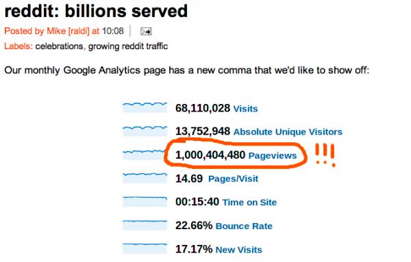 Reddit hits 1 billion page views per month
