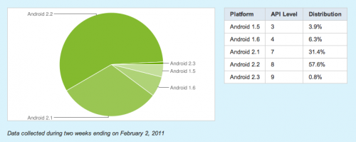 Screen shot 2011 02 04 at 07.28.28 500x199 Almost 90% Of Android Devices Run Android 2.1 Or Above