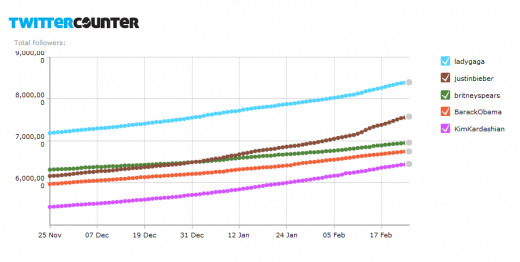 TC Top 5 graph 520x262 The never ending battle over Twitter followers