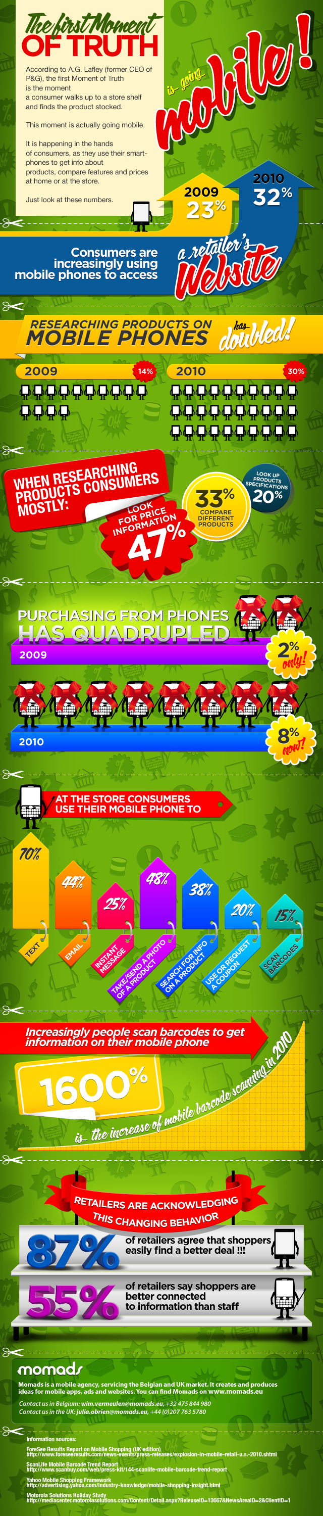 infographic How Mobile Influences The Shopping Process [Infographic]