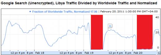 Libya Offline Period