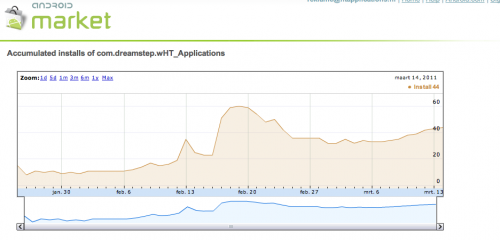 Schermafbeelding 2011 03 16 om 09.19.14 500x240 Google Enables Analytics For Android App Developers