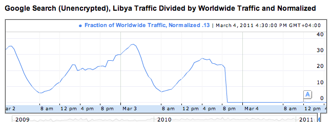 Screen shot 2011 03 05 at 2.52.06 PM Internet in Libya is Data Blackhole