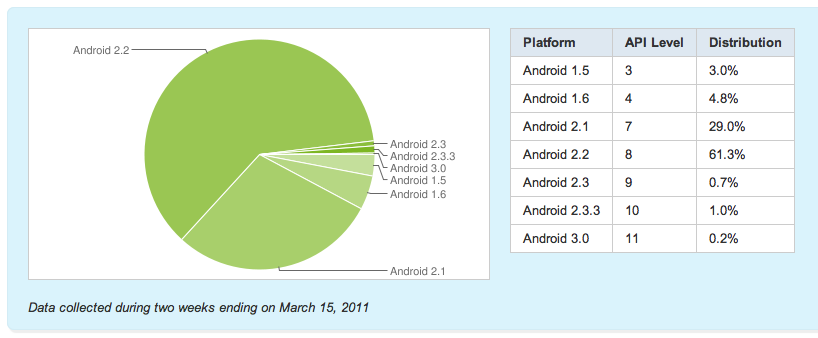 Screen shot 2011 03 17 at 09.34.38 Android 2.x Now Powers 92% Of Android Smartphones
