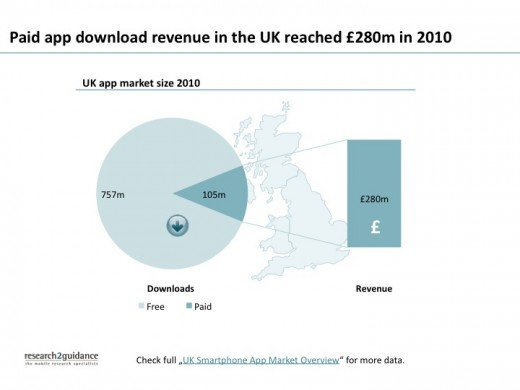 UK market size blog image 520x390 UK smartphone owners spent £280m on apps in 2010