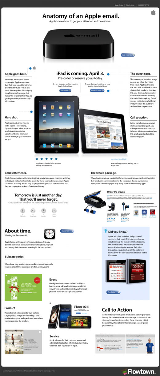 Infographic: Anatomy of an Apple email