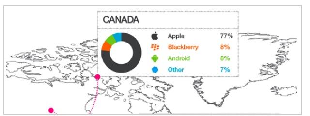 Canada Mobile OS