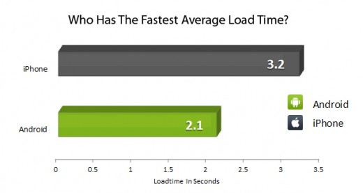 chart fastestmedloadtime 520x277 Browsing on Android 52% faster than iPhone, report finds