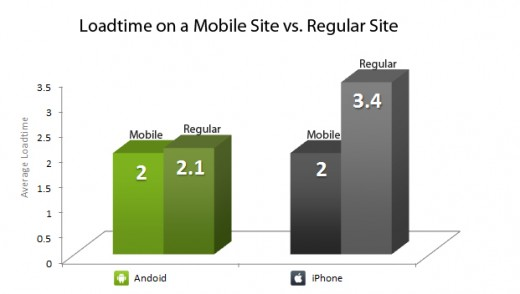 chart loadtimemobilevsreg 520x294 Browsing on Android 52% faster than iPhone, report finds