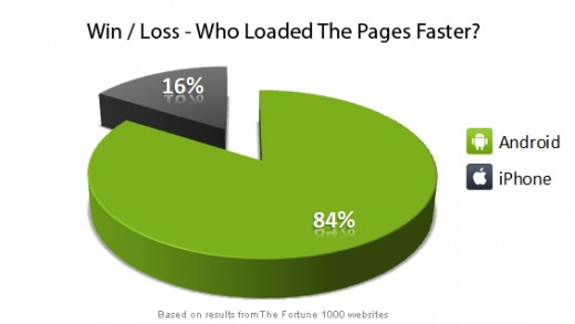 chart winlossloadtime v2 520x293 Browsing on Android 52% faster than iPhone, report finds