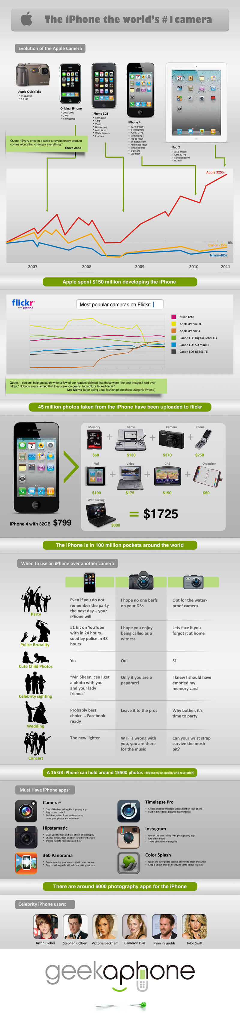 iPhone Infographic 800px How The iPhone Became The Worlds Most Popular Camera [Infographic]