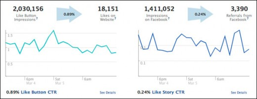 insights likes 520x201 Facebook Introduces Real Time Analytics for Social Plugins.