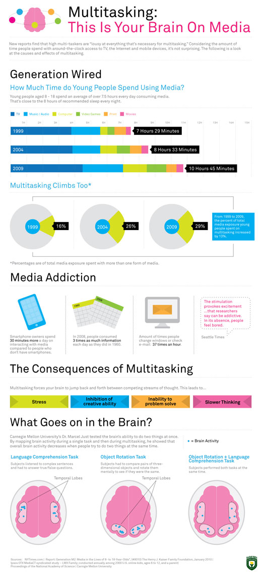 Your brain while multitasking, illustrated