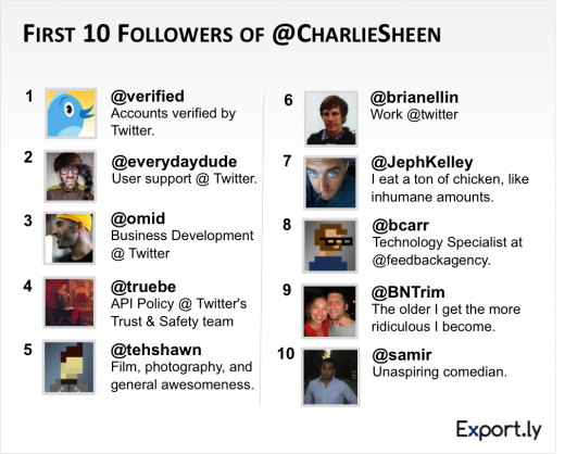 sheen first10 520x418 Why Charlie Sheen is WINNING on Twitter