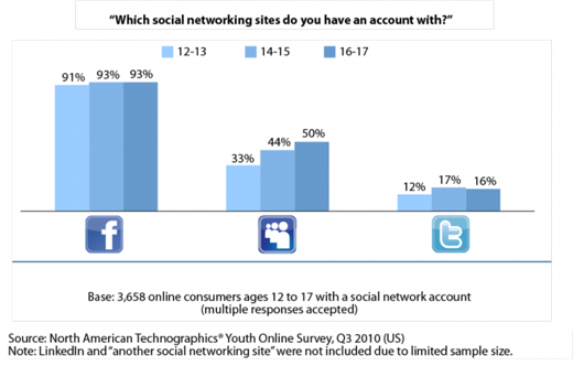socialmediauseyoung GenY's Digital ID: what the new generation thinks of social media