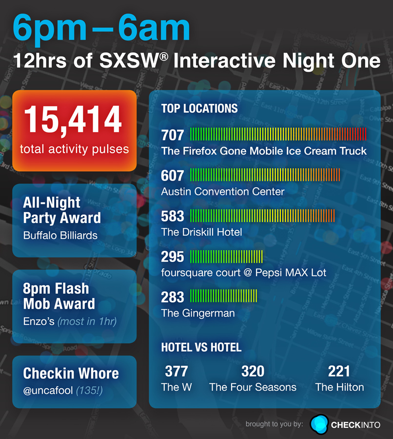 sxsw night1 checkinto The first 12 hours of SXSWi check ins. Where were you? [Infographic]